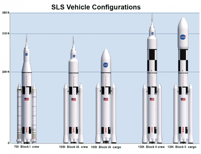 The different configurations of the SLS planned by NASA.