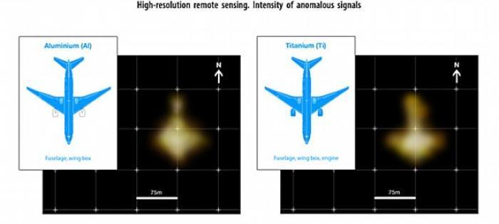 Aluminum and titanium scan results.