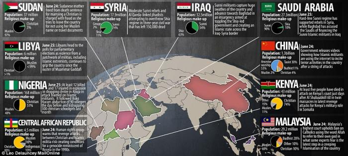 An infographic showing where Islamic militancy is at its worst.