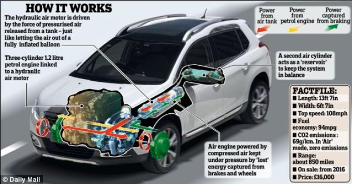 This diagram shows how the new hybrid car works. While the it is moving, air is pumped into a cylind