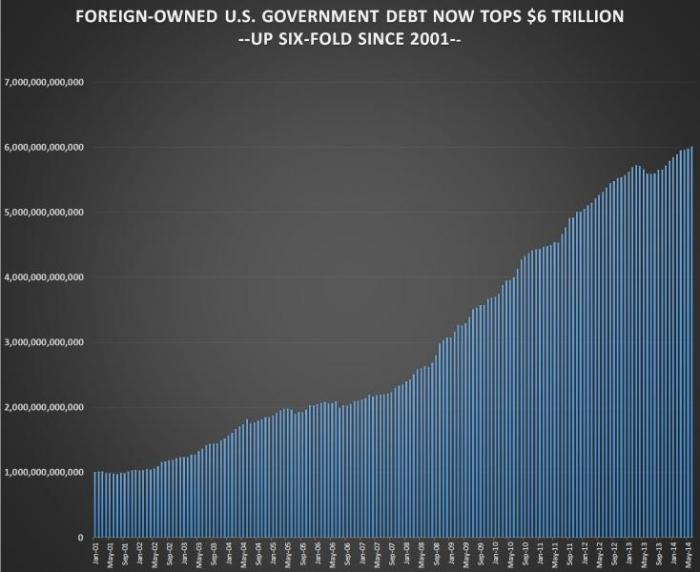 A recent Treasury Department report on major foreign debt holders revealed that foreign interests no
