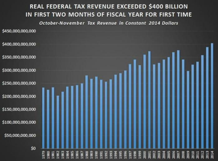 The U.S. government took in a record $400 billion for the first two months of the 2015 fiscal year,