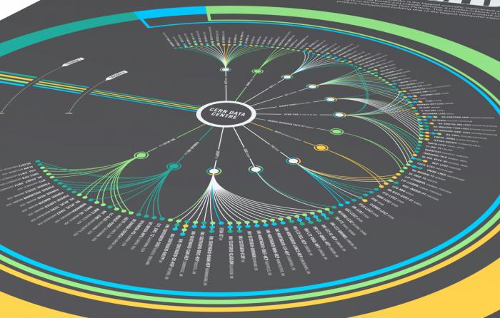 A graphic diagram at the LHC reveals the many discoveries of the project and the understandings they